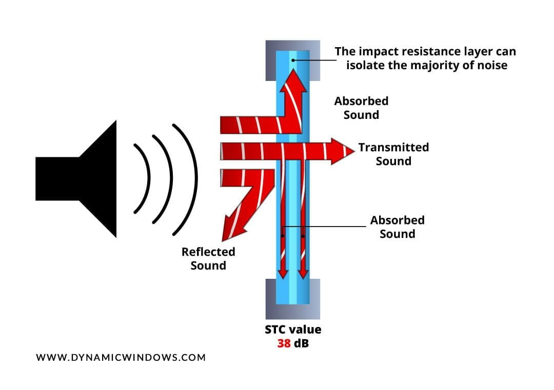 The impact resistance layer can isolate a majority of the noise. Sound Transmission